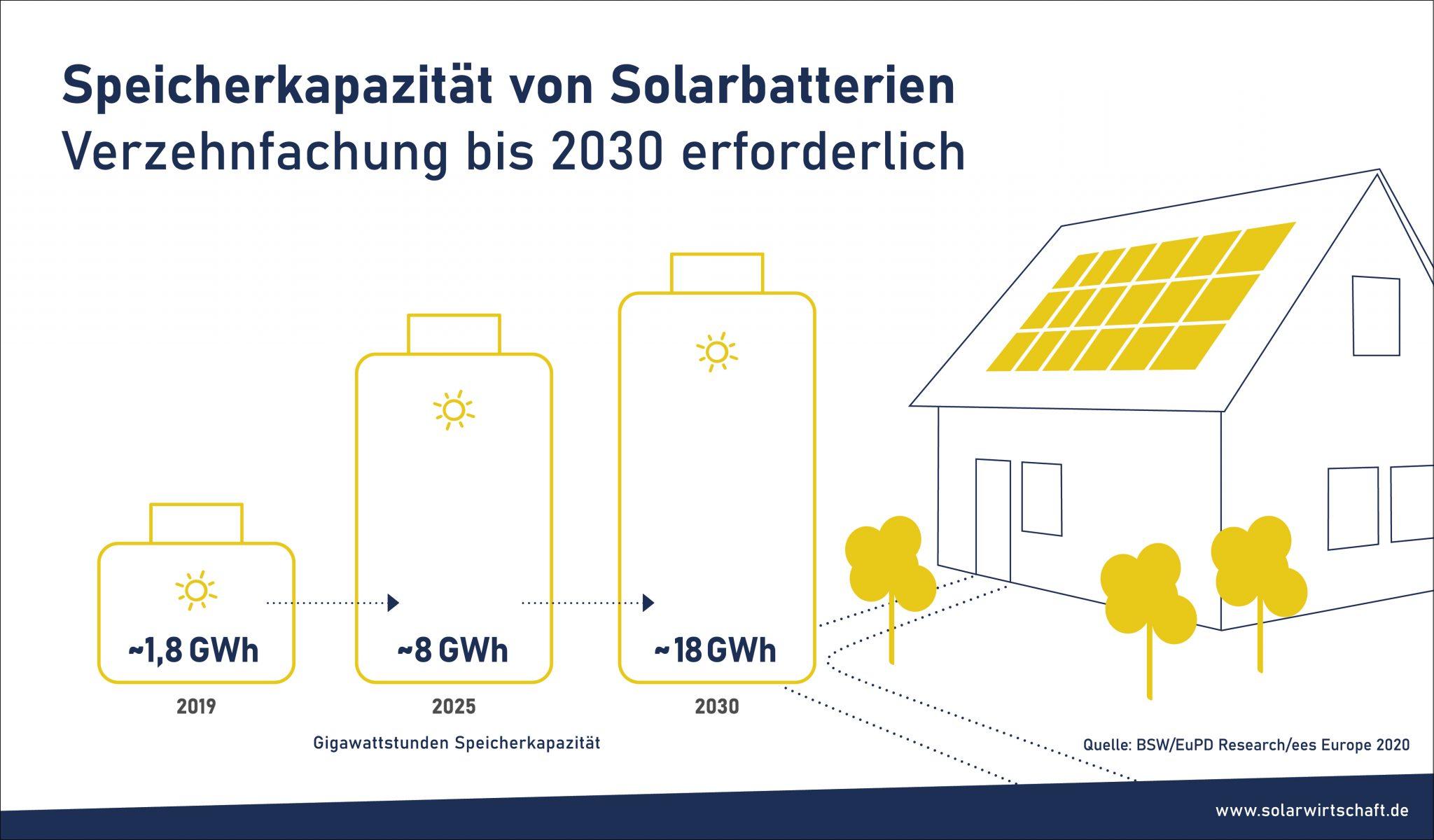 Speicherkapazität von Solarbatterien