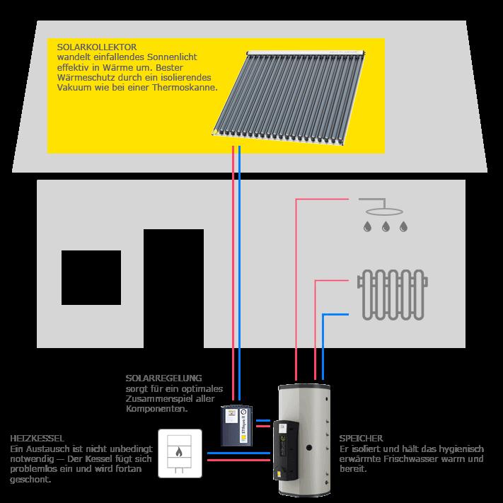 Funktionsweise einer thermischen Solaranlage