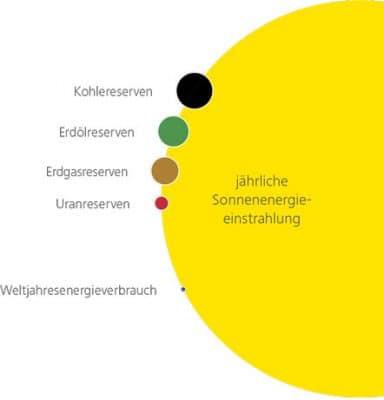 Sonneneinstrahlung ausreichend für Solarenergie
